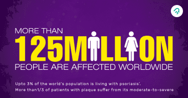 More than 125 Million People are affected by psoriasis worldwide - Psoriasis Symptoms and types